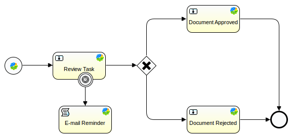 E-mail Reminders Workflow