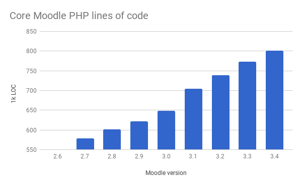 Moodle_LOC_PHP